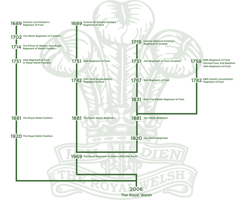 Royal Welsh Lineage